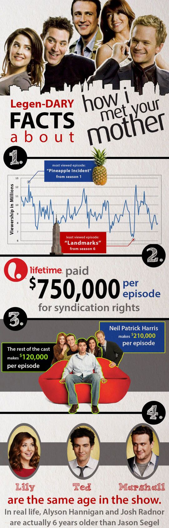 Cool facts about How I Met Your Mother...