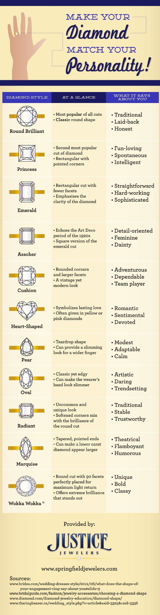 What different diamonds say about your personality! Or you know, what your fiance decided he liked