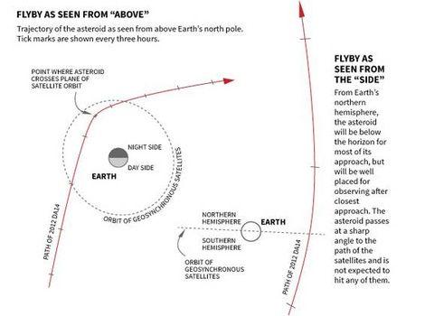 El asteroide que rozará La Tierra el 15F es del tamaño de un avión - http://www.leanoticias.com/2013/02/07/el-asteroide-que-rozara-la-tierra-el-15f-es-del-tamano-de-un-avion/
