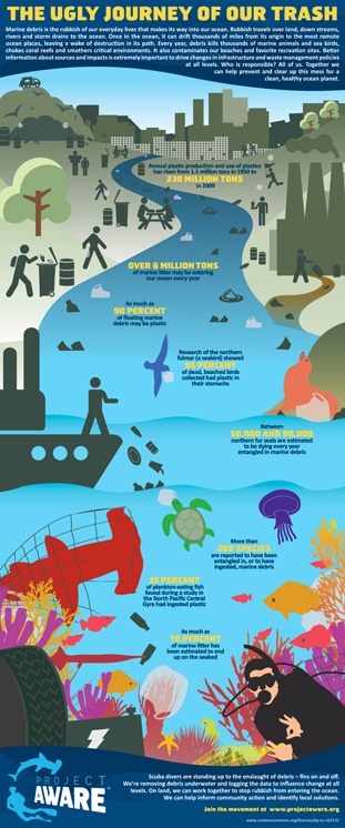 No one knows for sure but scientists think over six million tons of marine debris may be entering our ocean every year. One of the reasons Project AWARE is collecting marine debris data from divers is to help build a clear picture of the underwater trash that threatens ocean life. With this knowledge, we can make more effective decisions when it comes to waste management policies.