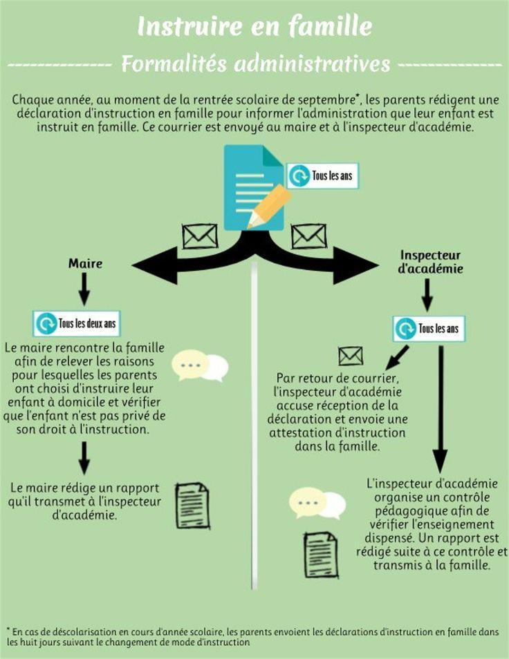 Instruction en famille : formalités administratives