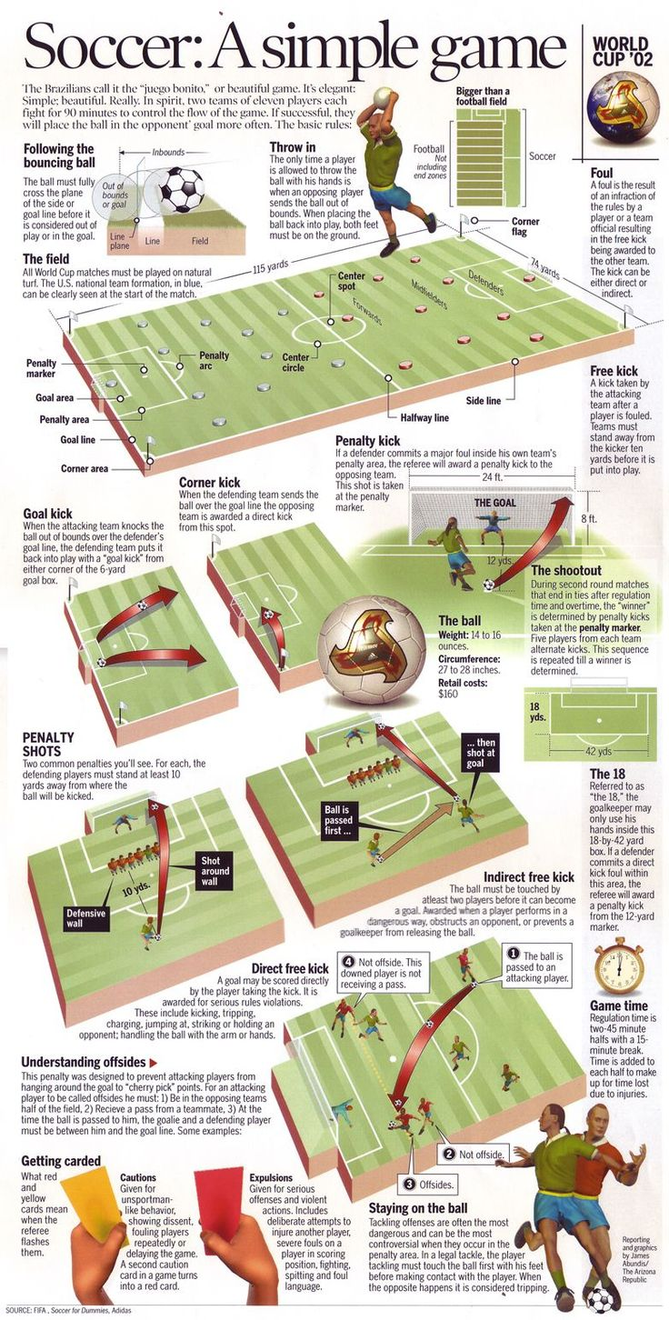 This was my attempt to explain a rather simple game, soccer, in four newspaper columns of space. For the 2002 World Cup in Korea/Japan, this boilerplate infographic was created for the many US fans who enjoy watching their kids play on weekends but have a limited understanding of the basic rules. I will create a better version of this for the 2014 WC in Brazil.