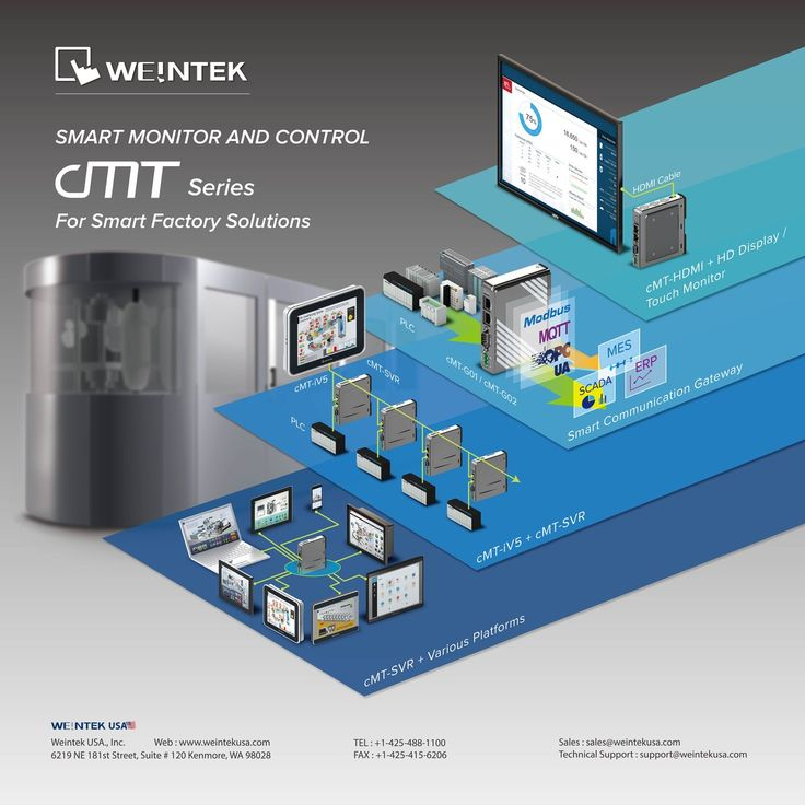 Smart factory solutions. IIoT. Automation. Smart HMI. #IIoT #Automation #SmartHMI #HMI #Weintek