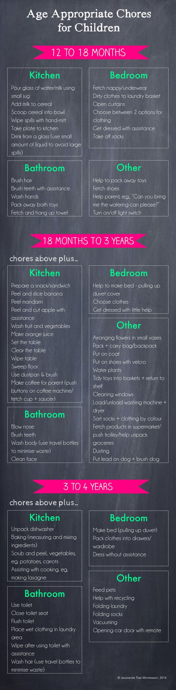 Age Appropriate Chores for Children by jacarandatreemontessori #Kids #Chores