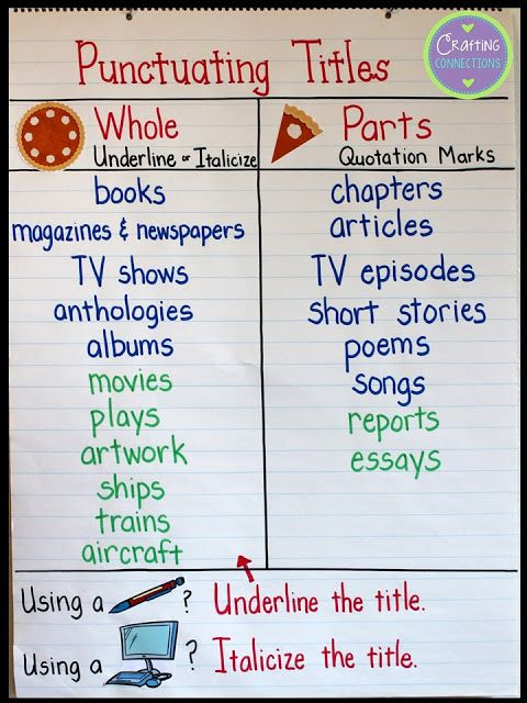 Punctuating Titles An Anchor Chart And A Freebie  What Works In   Use This Anchor Chart Activity And Freebie To Teach Your Students About  When To Underline Titles When To Italicize