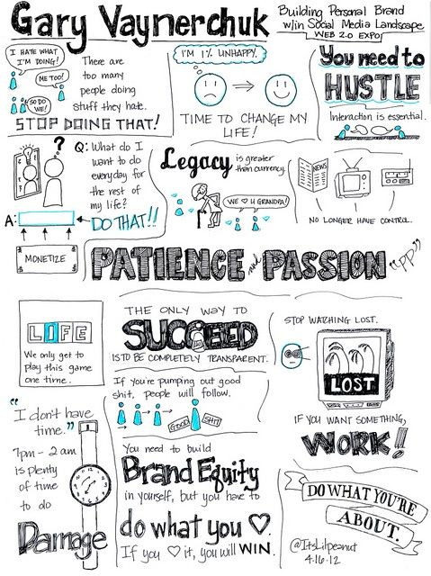 """best doodle for inspiration from @Gary Vaynerchuk """"What do you want to do?"""" @garyvee speaks with passion!"""