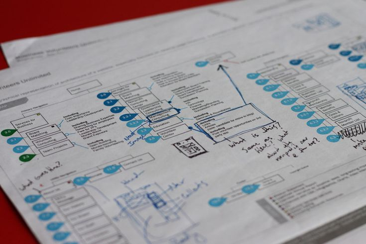 The ultimate guide to information architecture  COOOOOOL OVERVIEW!!!!                                                                                                                                                                                 More