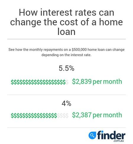 Rates from % #mortgage #calculator #free http://mortgages.remmont.com/rates-from-mortgage-calculator-free/  #home loans today # 25+ of the cheapest home loans compared* What 'cheapest' actually means The cheapest home loan for you may not be the cheapest for someone else. Everyone is different, so you need to determine which home loan … Continue reading →
