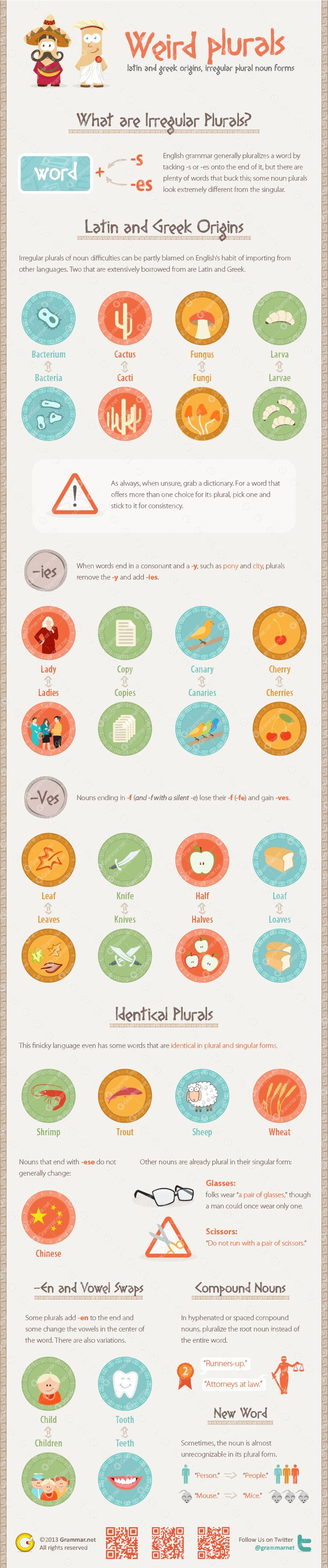 www.visualistan.com|Weird plurals: Latin and Greek origins, irregular plural noun forms, etc...This infographic could be helpful for ELLs seeking to better understand these difficult grammatical rules.