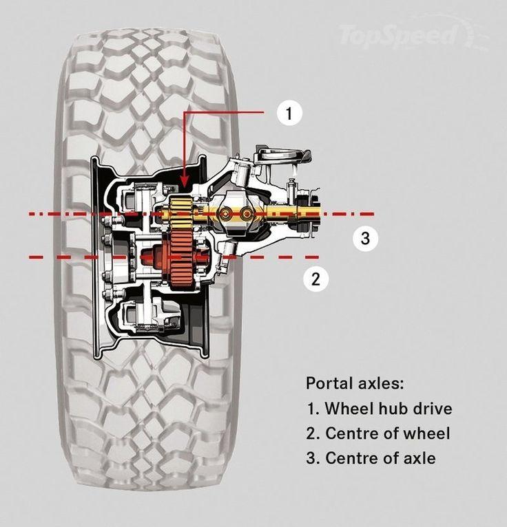 Best 25 mercedes benz unimog ideas on pinterest for Mercedes benz portal axles