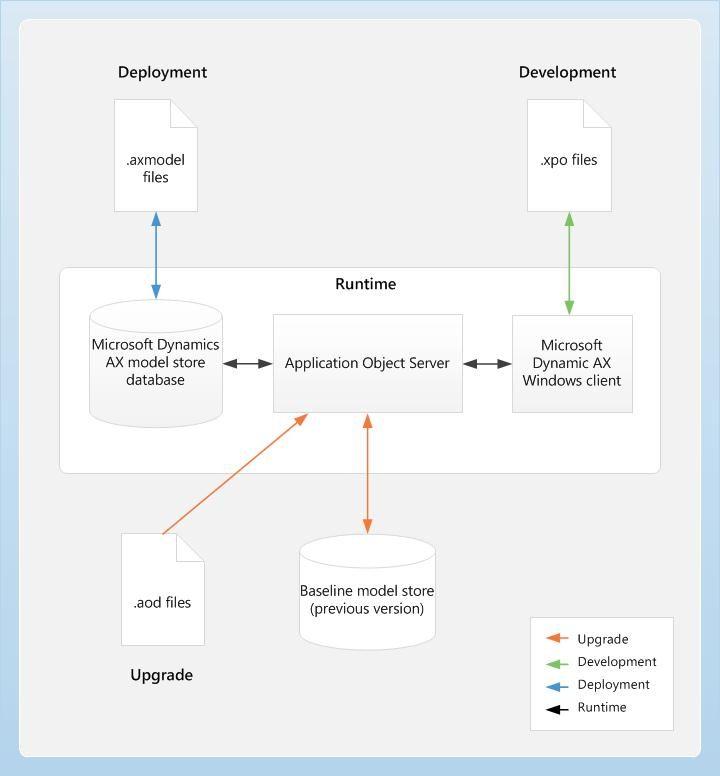 27 best Microsoft Dynamics AX images on Pinterest Microsoft - database architect sample resume