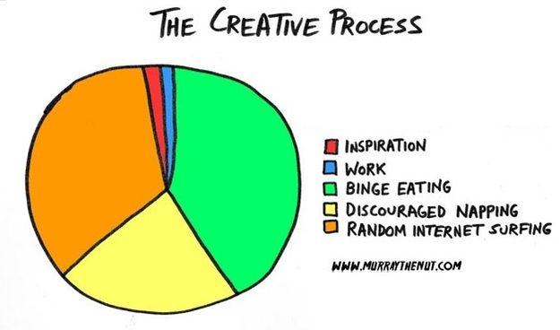 Creative Process Pie Chart
