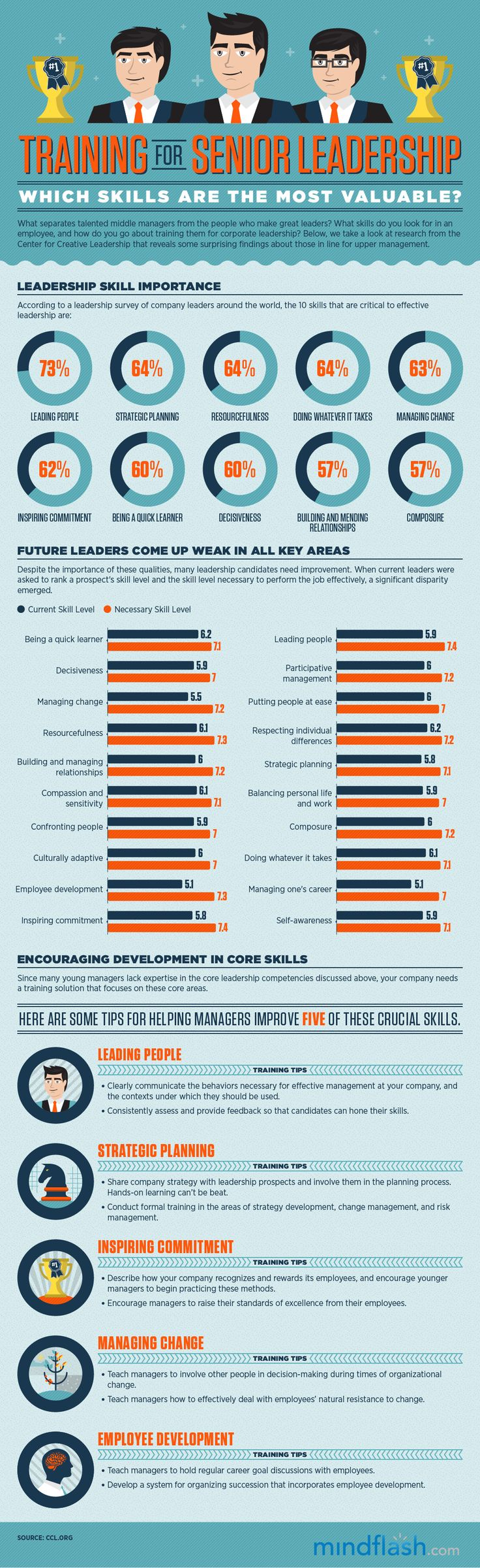 The Most Valuable Leadership Skills #HR #infographic