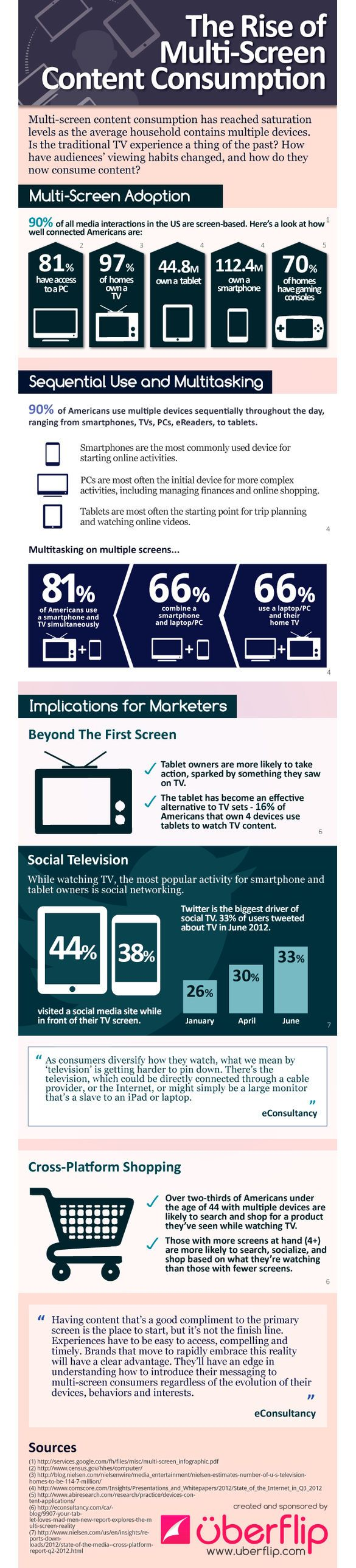 #Infographic: The State Of Multi-Screen Viewing | Co.Create: Creativity \ Culture \ Commerce