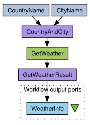 TAVERNA workflow management system opensource. Example in the picture: Get weather forecast for a city workflow.