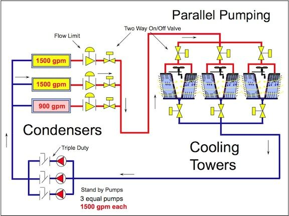 Hvac Water Chillers Chiller Configurations Pump Parallel