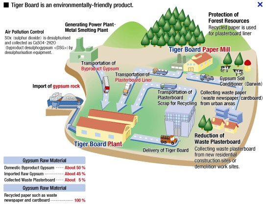 This diagram shows the paper manufacturing process with specific notes and explanations.
