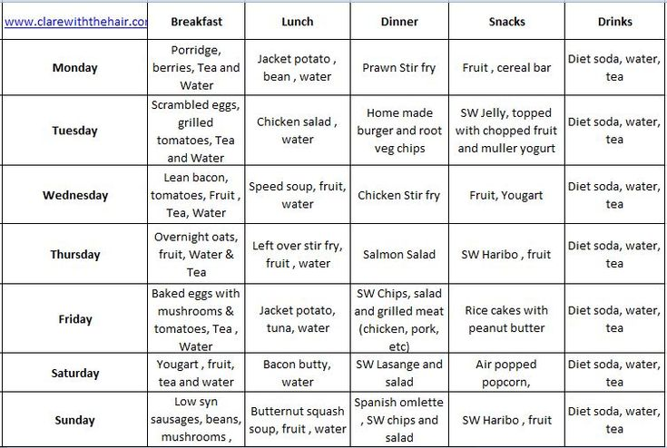 Here is a full weeks meal plan including snacks, drinks , treats and all your main meals covered. Many of the recipes are already available on this site, for any that are not, I will add them over ...