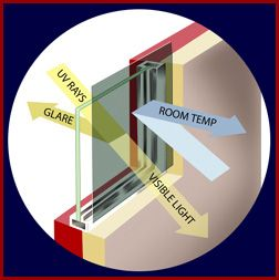This is how our Solar Trends Sun Shades work to reject the Sun's heat, glare and UV light. Cool stuff!