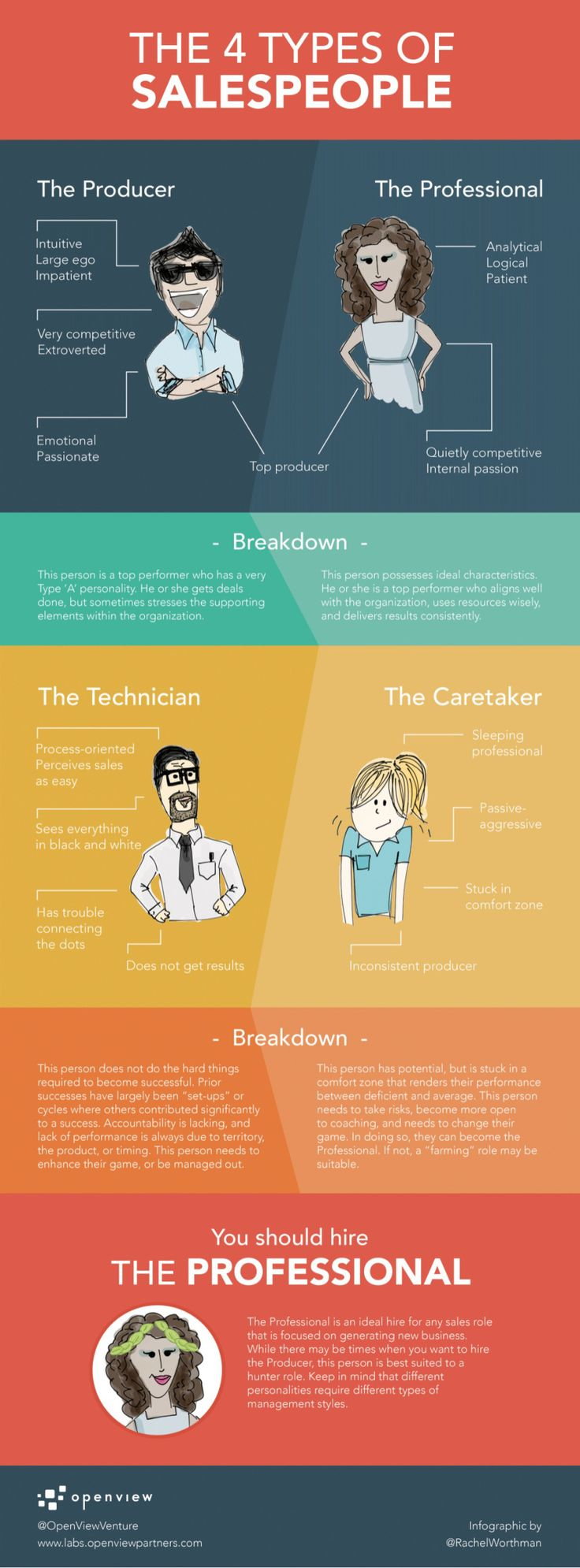 The 4 types of salespeople #INFOGRAPHIC #MARKETING
