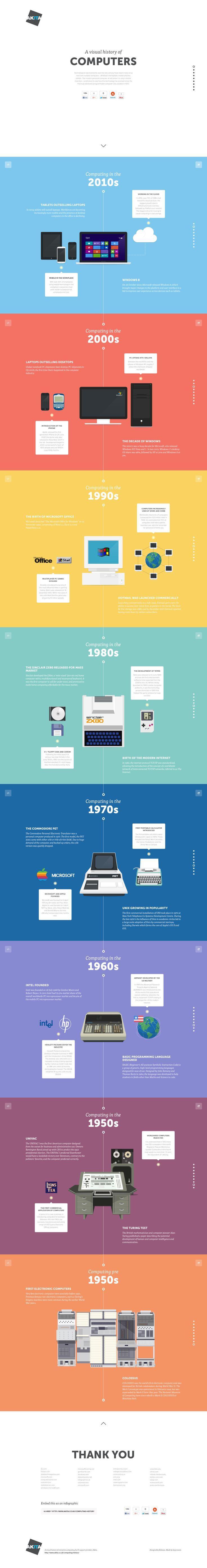 A Visual History of Computing