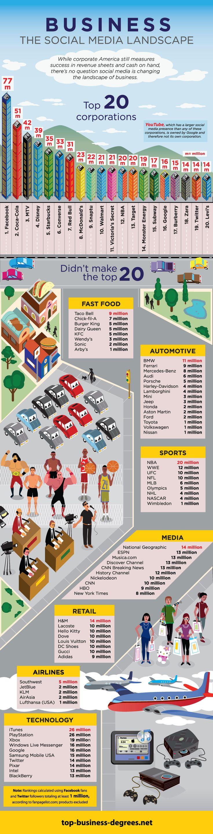 Infográfico: as marcas com mais fãs nas redes sociais » Brainstorm9  http://www.brainstorm9.com.br/32661/social-media/infografico-as-10-marcas-com-mais-fas-nas-redes-sociais/
