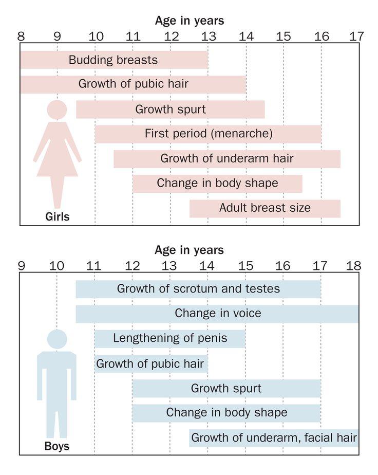 girl starting puberty at age 9 - Google Search http://thisisaneweraforgirlsandpuberty.blogspot.com/