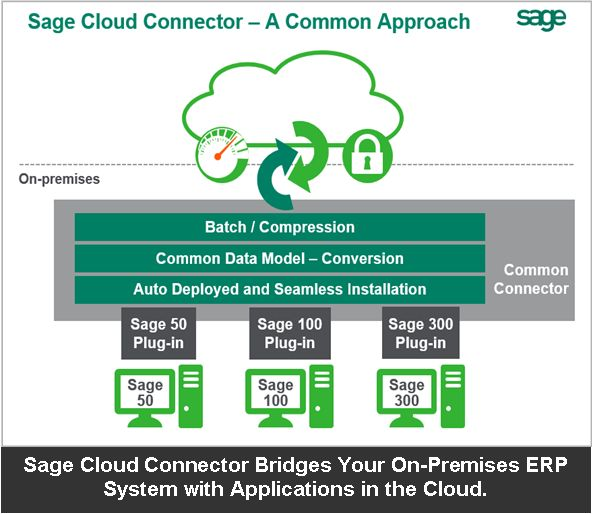 41 best sage erp tips and tricks images on pinterest sage sage what is sage cloud connector the on premises and cloud erp hybrid approach fandeluxe Images