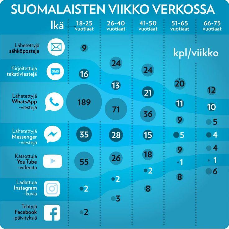 infograafi esittää suomalaisten verkon käyttöä viikon ajalta