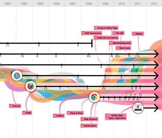 Google Chrome's third birthday feted with interactive timeline of web history