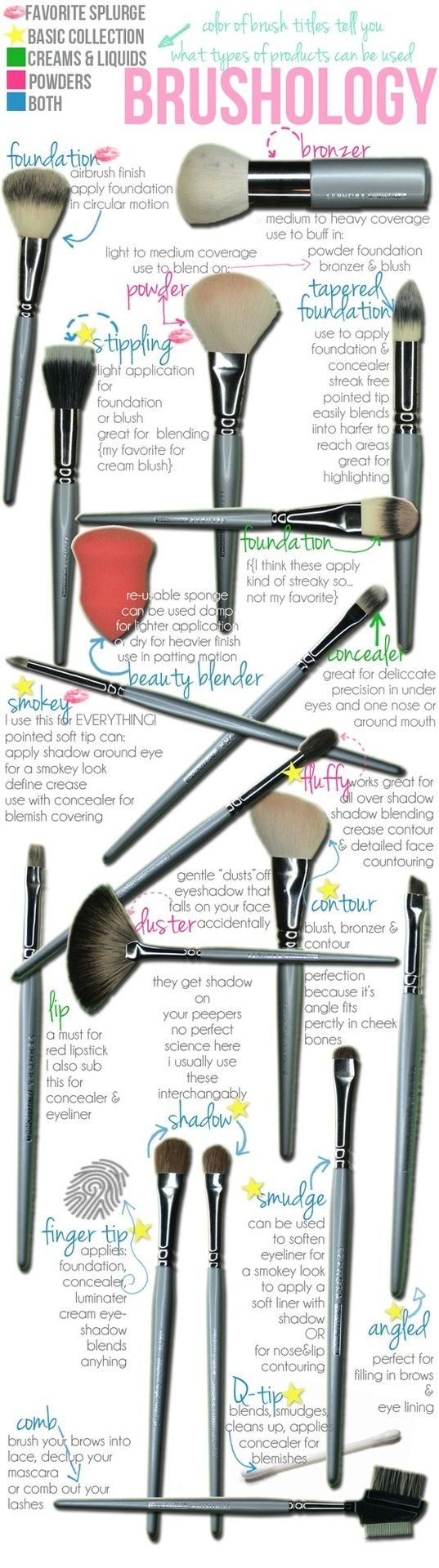 makeup brushes and what they are used for