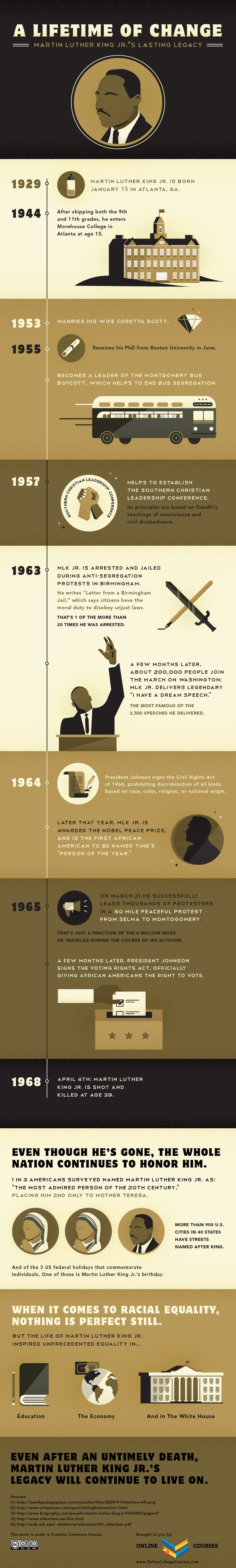 It's about time for MLK, Jr. Day.  Read all about these FREE resources for your classroom.
