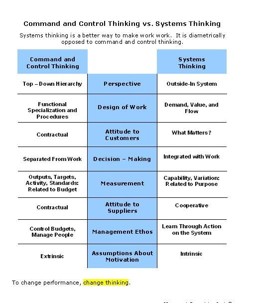 Comparing Systems Thinking And Command And Control Mgmt