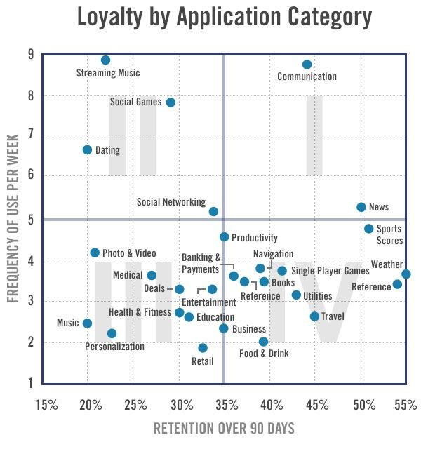 Loyalty by application category