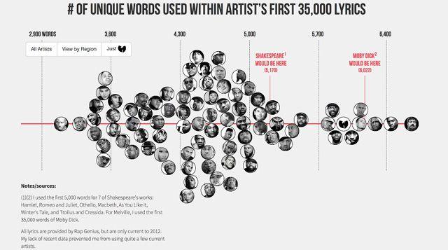 "Eminem, Drake, Aesop Rock Among Artists In ""Largest Vocabulary In Hip Hop"" Chart   Get The Latest Hip Hop News, Rap News & Hip Hop Album Sales   HipHopDX"