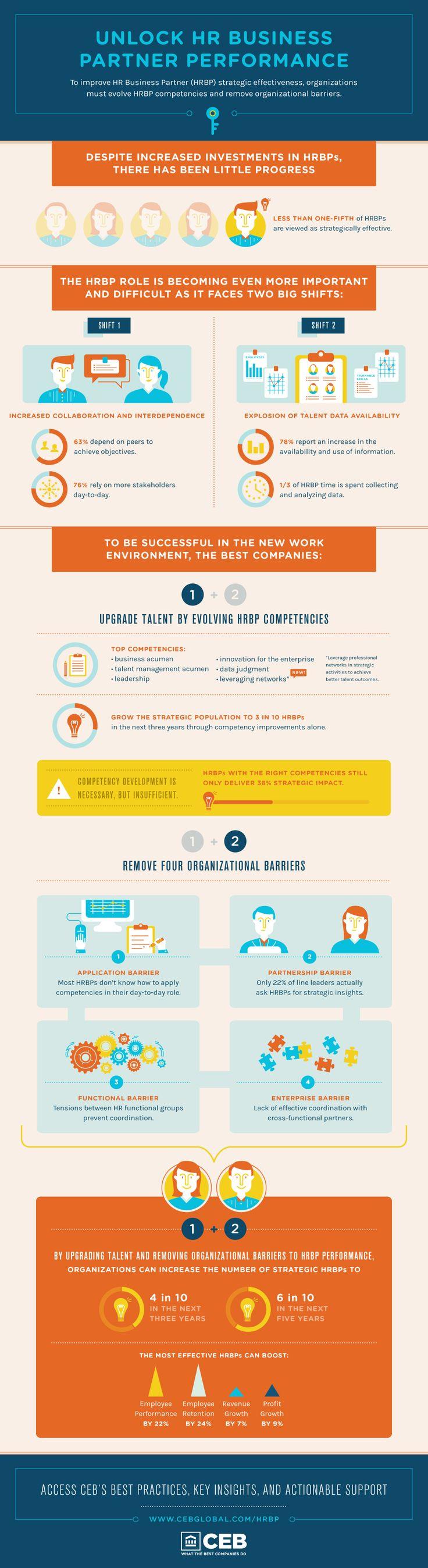63 best images about HR Metrics on Pinterest
