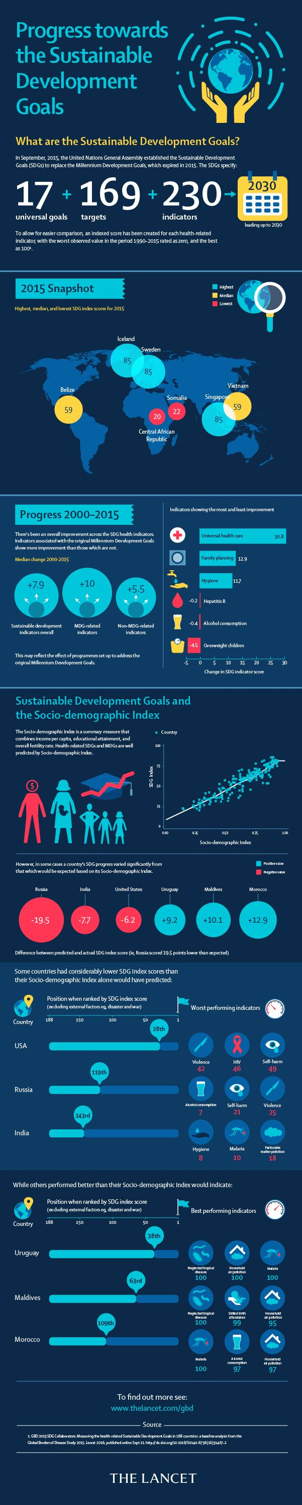 The Lancet Infographics: Sustainable Development Goals