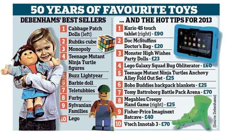 Kurio 4S Touch tops Debenhams' top toys for Christmas 2013 list!