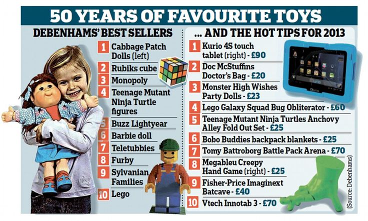 Kurio 4S Touch tops Debenhams' top toys for Christmas 2013 list!