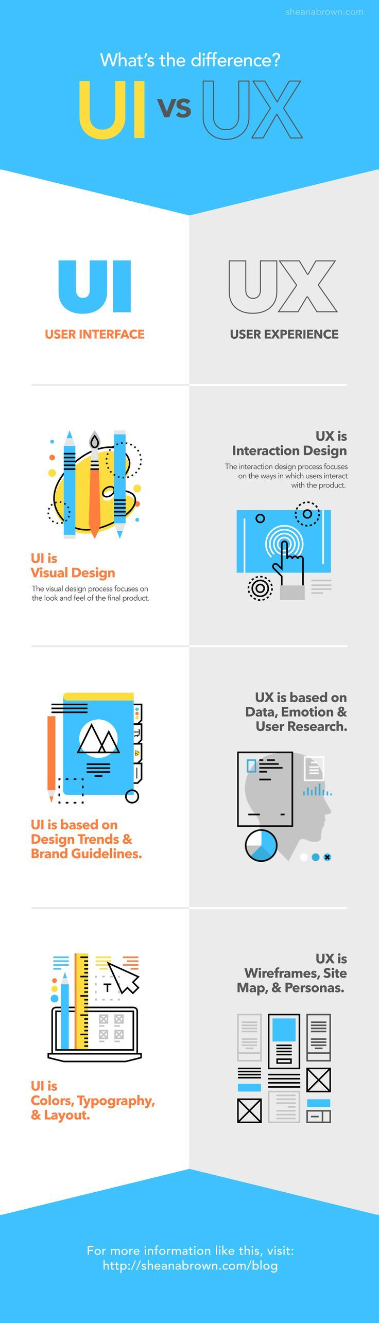 UI vs UX - Knowing the Difference Between UI and UX Infographic. If you like UX, design, or design thinking, check out theuxblog.com podcast https://itunes.apple.com/us/podcast/ux-blog-user-experience-design/id1127946001?mt=2