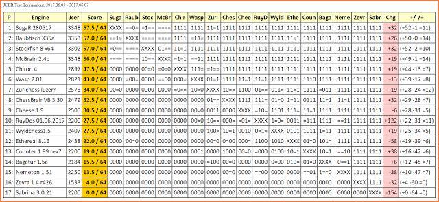 Chess Engines Diary: SugaR 280517 wins JCER Test Tournament, 2017.06.03...