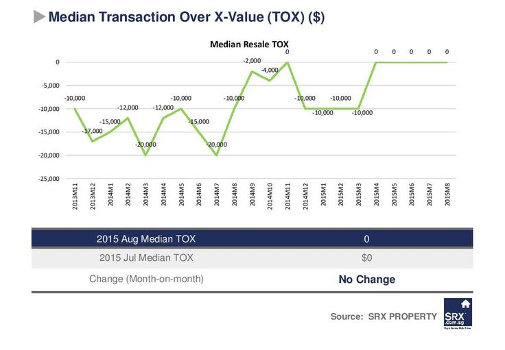 August private resale volume rises16%, prices down 1.7% year-on-year: SRX | SG PropTalk