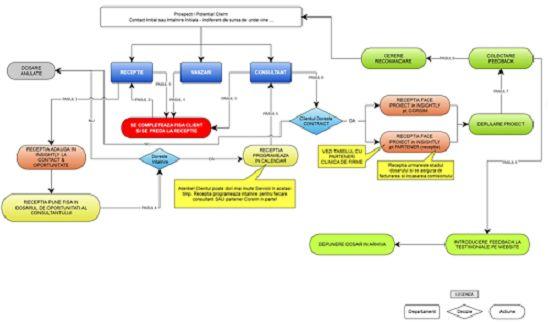 În cadrul firmei tale, în cadrul sistemelor tale și a elementelor din sistemele tale, ai nevoie de proceduri specifice. De ce?