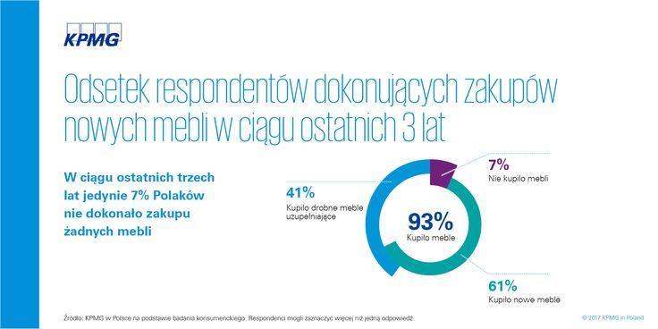 Rynek meblarski w Polsce 2017 →| W ciągu ostatnich trzech lat jedynie 7% Polaków nie dokonało zakupu żadnych mebli
