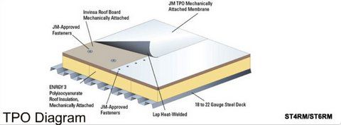 How to Install TPO Roofing | ... | Contractor Tools for PVC Roofing Systems and TPO Roofing Systems