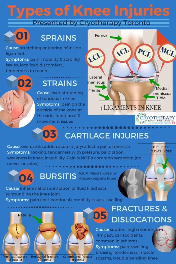 5 Types of Knee Injuries. 1. Sprains 2. Strains 3. Cartilage Injuries 4…
