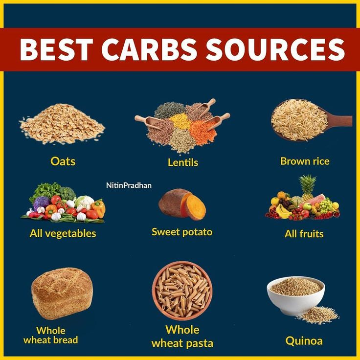 Carbs are major source for muscle building. It helps in satiety muscle growth provides energy