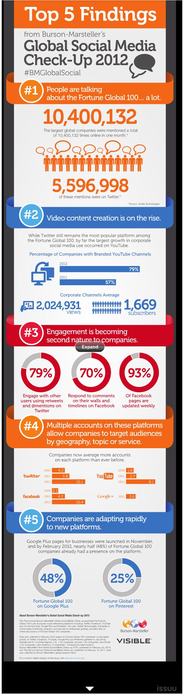 5 Insights into Global Social Media in 2012: Social Network, Media Checkup, Check Up 2012, Media Check Up, Social Media, 2012 Infographic, Media Infographic, Global Social, Global 100