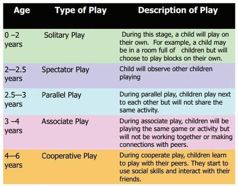 essays on child development and play As a parent, you play a huge role in child development understand the child development basics and see why the parent's role in child development is so important.