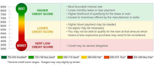 What is a Credit Score, why is it important and how could you increase it. #CREDITSCORE